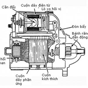 Cấu tạo của máy phát điện