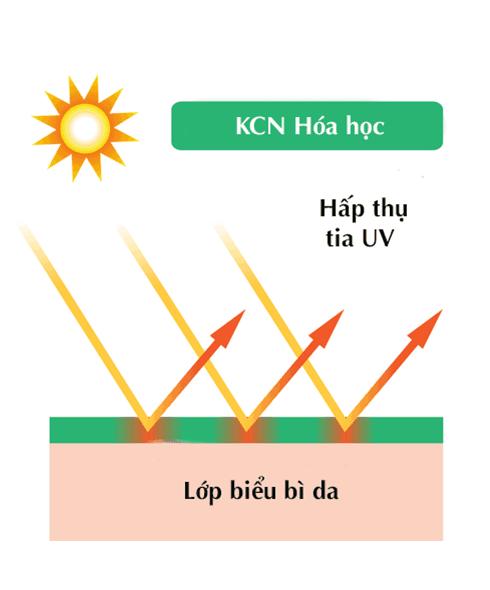 kem-chong-nang-hoa-hoc