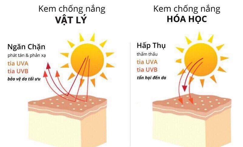 kem-chong-nang-vat-ly