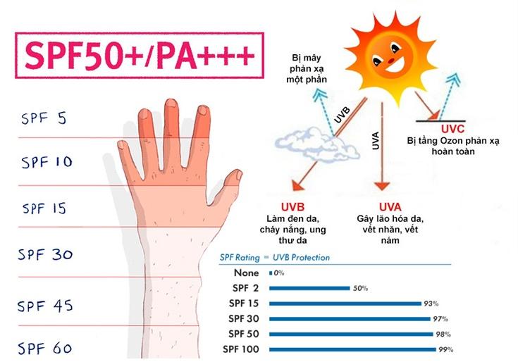 Kiểm tra chỉ số chống nắng SPF/PA