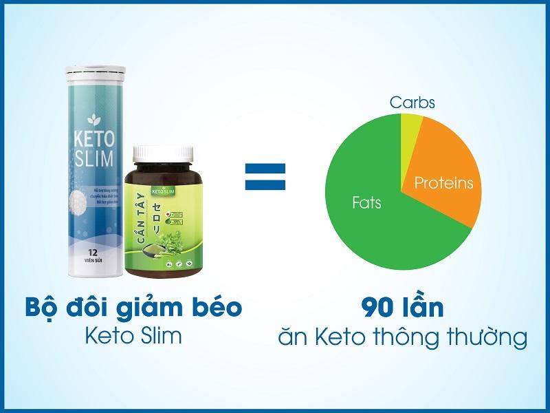 Bộ đôi giảm cân KetoSlim hiệu quả cao gấp 90 lần so với phương pháp ăn Keto thông thường