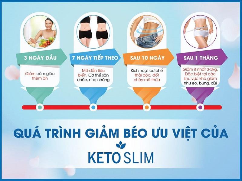 Hiệu quả giảm cân bằng bộ sản phẩm KetoSlim sau 1 tháng