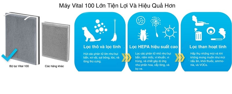 Màng lọc HEPA là bộ phận tiêu biểu nhất thể hiện tính năng vượt trội của sản phẩm