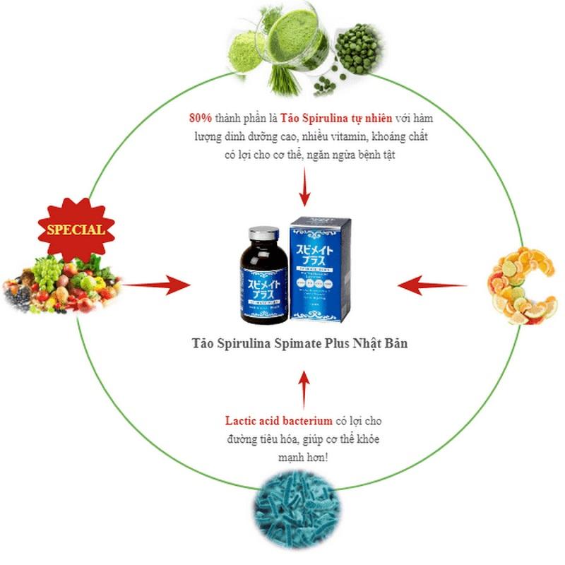Sản phẩm Tảo Spirulina Spimate được kết tinh từ nhiều thành phần dinh dưỡng tự nhiên